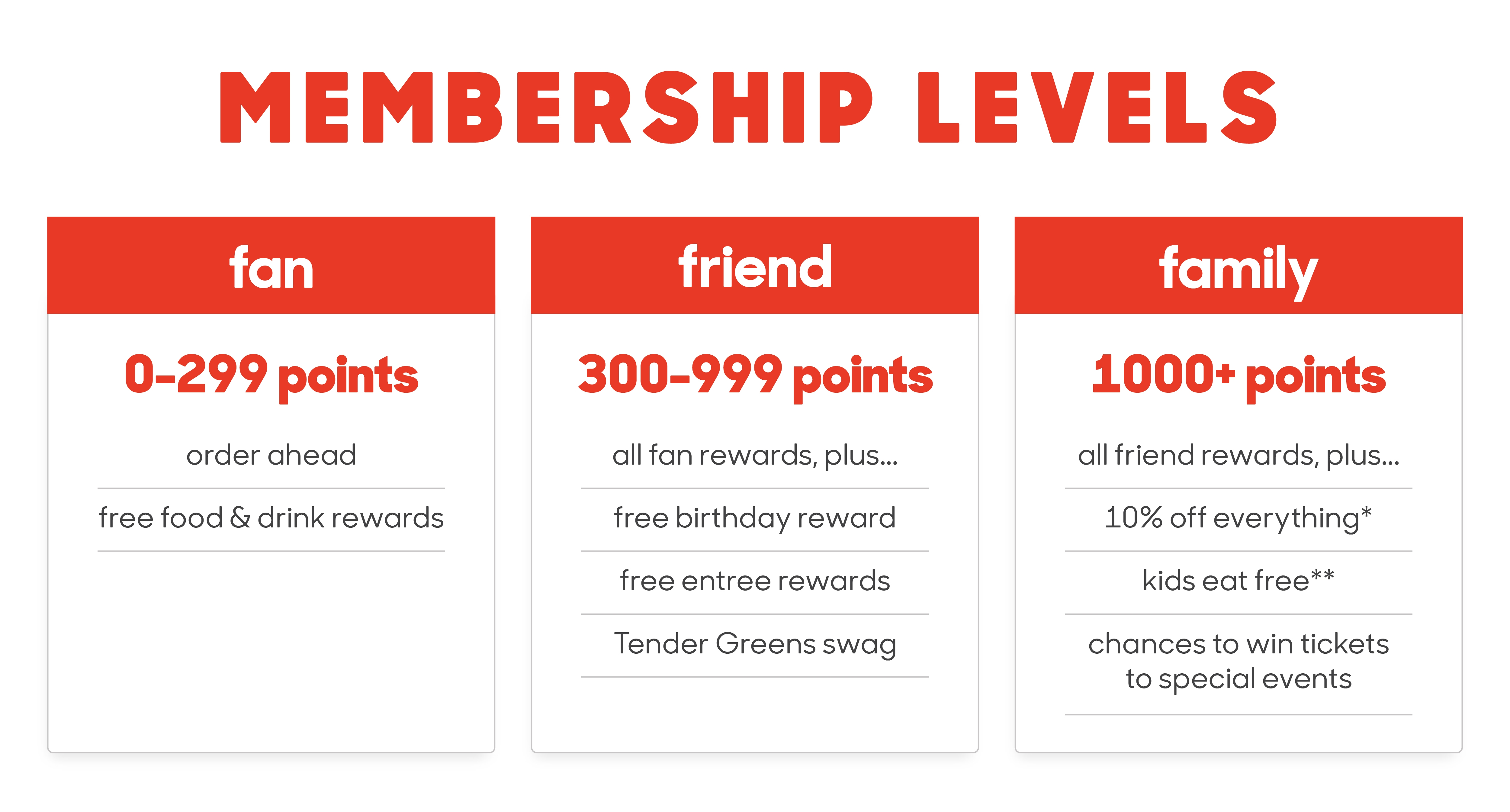 Tender Greens - A New & Improved Loyalty Program Is Here